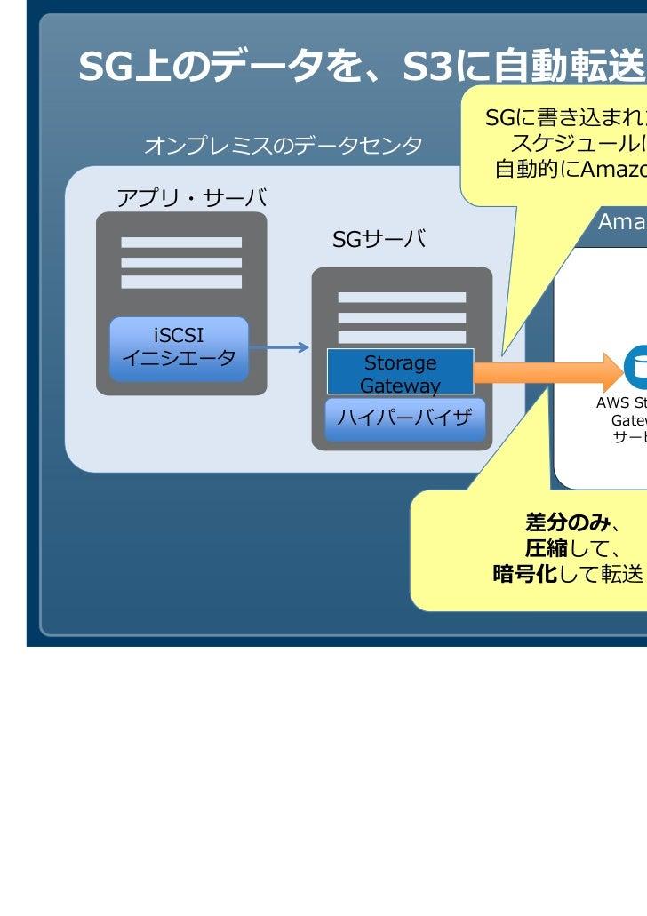 SG上のデータを、S3に自動転送                      SGに書き込まれたデータを、  オンプレミスのデータセンタ         スケジュールにあわせ、                       自動的にAmazon S...