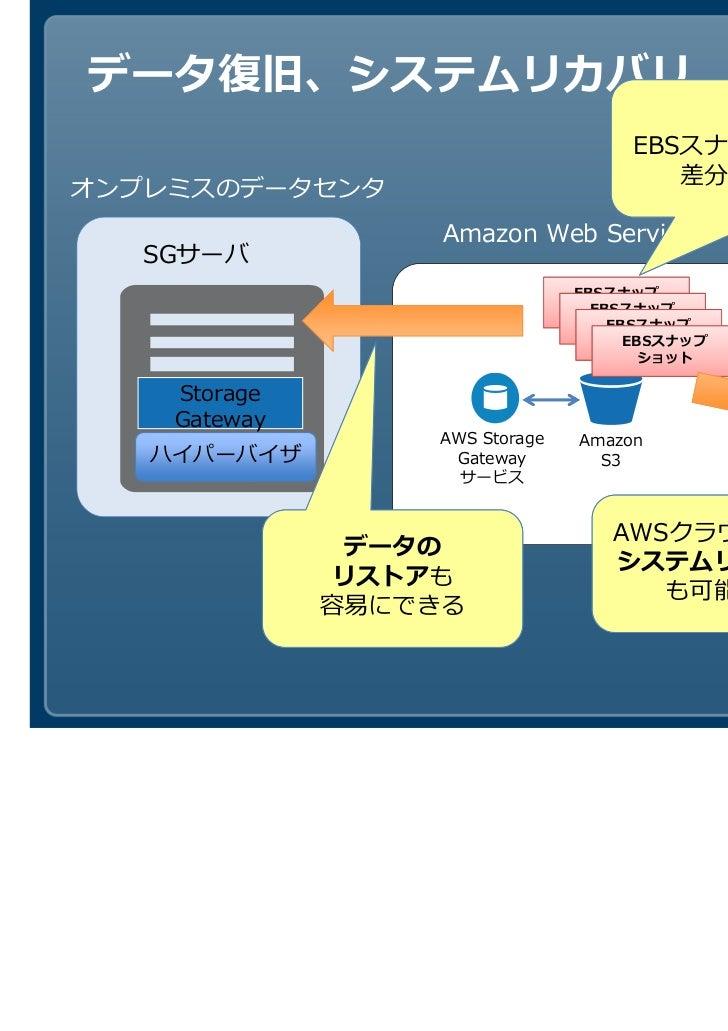 保存形式は、                                     EBSスナップショットなので、オンプレミスのデータセンタ                  Amazon Web Services   SGサーバ      ...