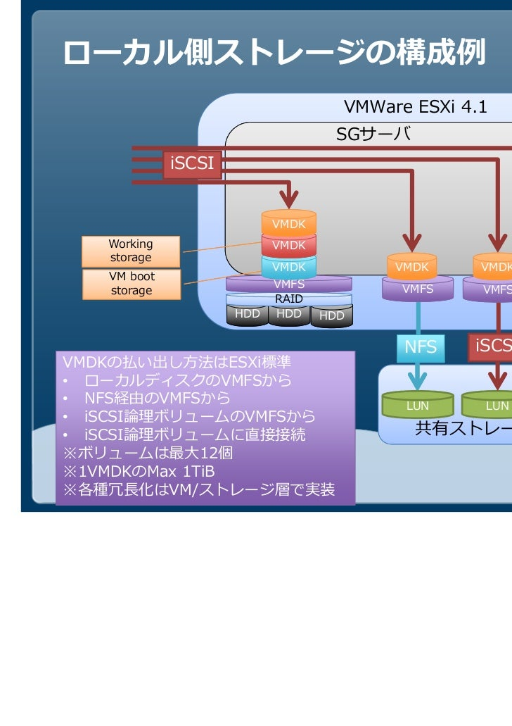 VMWare ESXi 4.1                                    SGサーバ             iSCSI                           VMDK   Working       ...