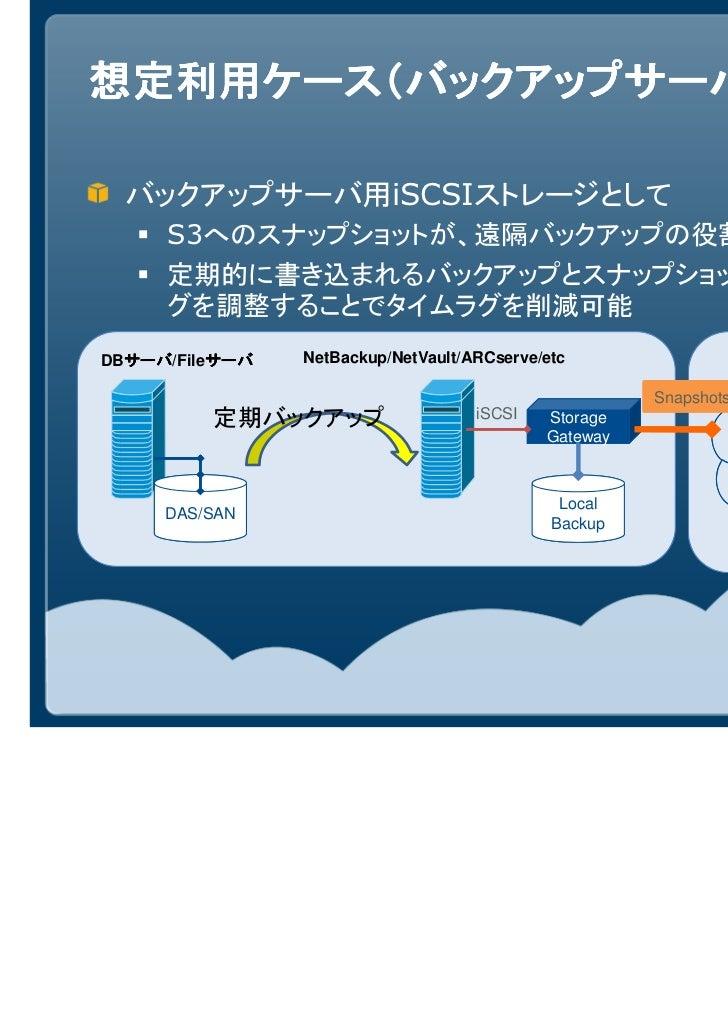 想定利用ケース(バックアップサーバ)  バックアップサーバ用iSCSIストレージとして     S3へのスナップショットが、遠隔バックアップの役割を果たす     定期的に書き込まれるバックアップとスナップショット取得のタイミン     グを調...