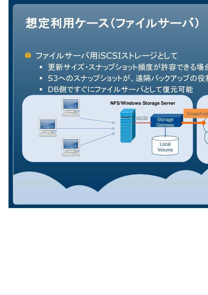 想定利用ケース(ファイルサーバ)ファイルサーバ用iSCSIストレージとして  更新サイズ・スナップショット頻度が許容できる場合  S3へのスナップショットが、遠隔バックアップの役割を果たす  DB側ですぐにファイルサーバとして復元可能     ...