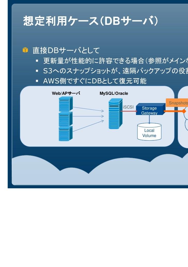 想定利用ケース(DBサーバ)想定利用ケース( サーバ)直接DBサーバとして  更新量が性能的に許容できる場合(参照がメインなど)  S3へのスナップショットが、遠隔バックアップの役割を果たす  AWS側ですぐにDBとして復元可能   Web/A...