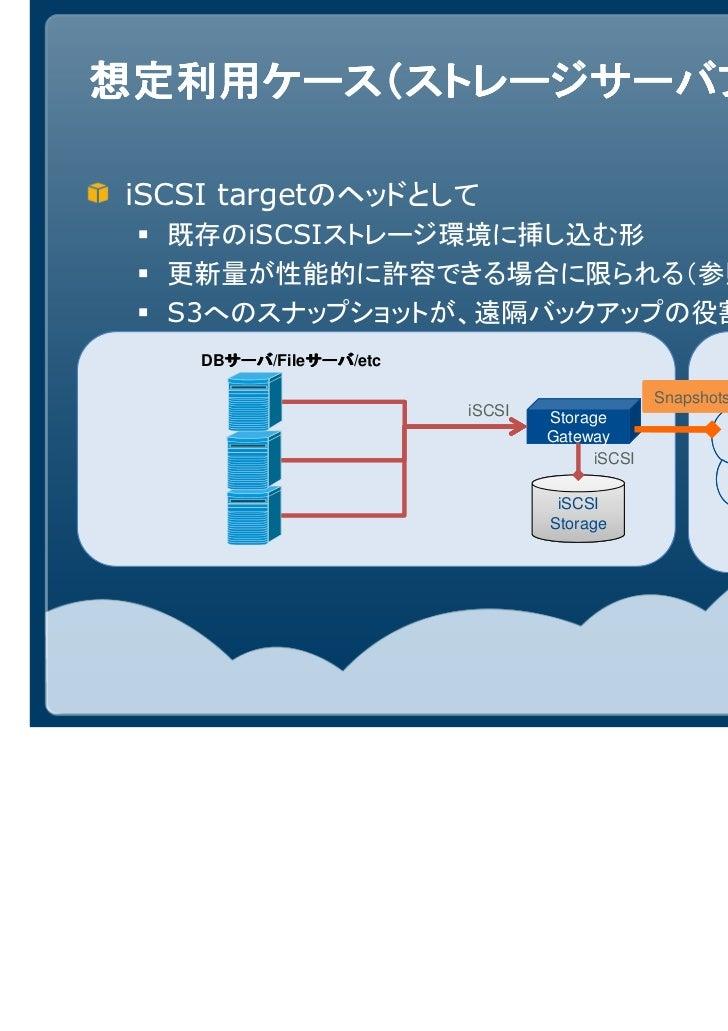 想定利用ケース(ストレージサーバプロキシ)iSCSI targetのヘッドとして  既存のiSCSIストレージ環境に挿し込む形  更新量が性能的に許容できる場合に限られる(参照がメインなど)  S3へのスナップショットが、遠隔バックアップの役割...