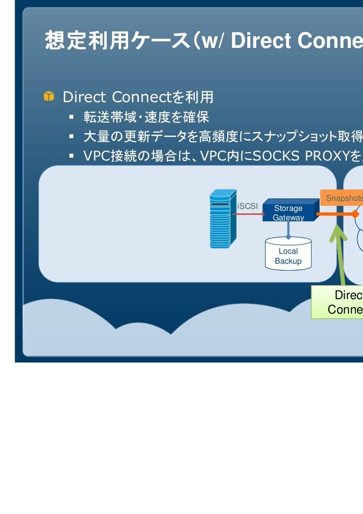 想定利用ケース( Direct Connect)想定利用ケース(w/             ) Direct Connectを利用   転送帯域・速度を確保   大量の更新データを高頻度にスナップショット取得可能   VPC接続の場合は、VP...