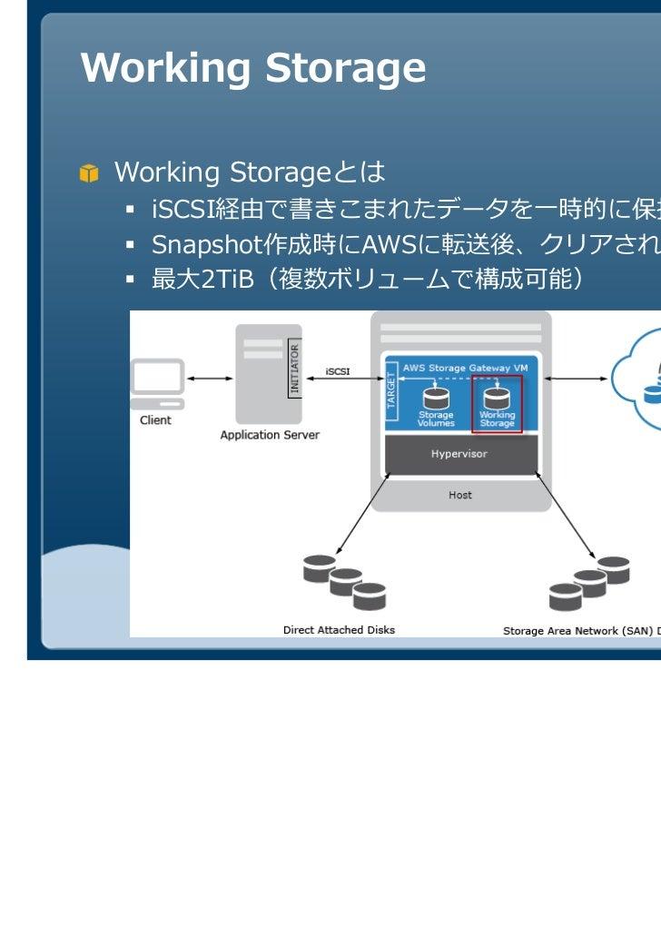 Working Storage Working Storageとは   iSCSI経由で書きこまれたデータを一時的に保持するために必要   Snapshot作成時にAWSに転送後、クリアされる   最大2TiB(複数ボリュームで構成可能)