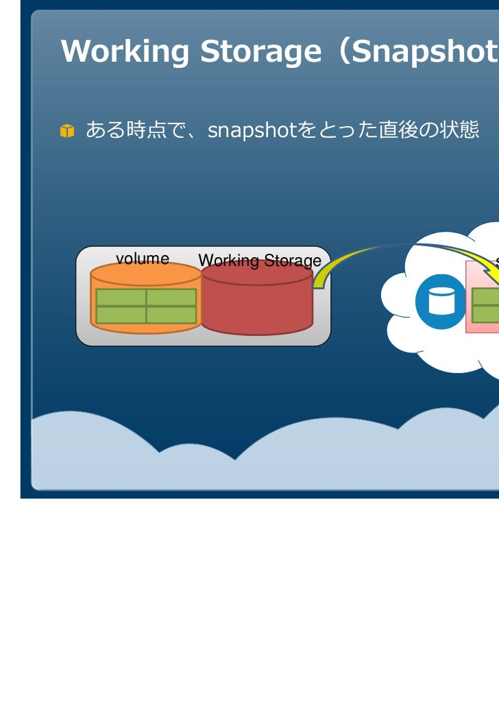 Working Storage(Snapshot直後) ある時点で、snapshotをとった直後の状態  volume   Working Storage   snapshot