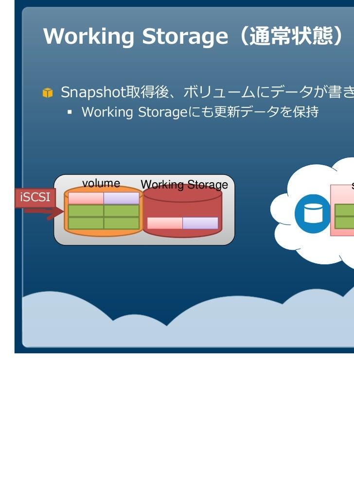 Working Storage(通常状態)        Snapshot取得後、ボリュームにデータが書き込まれる         Working Storage         volume   Working StorageiSCSI   ...