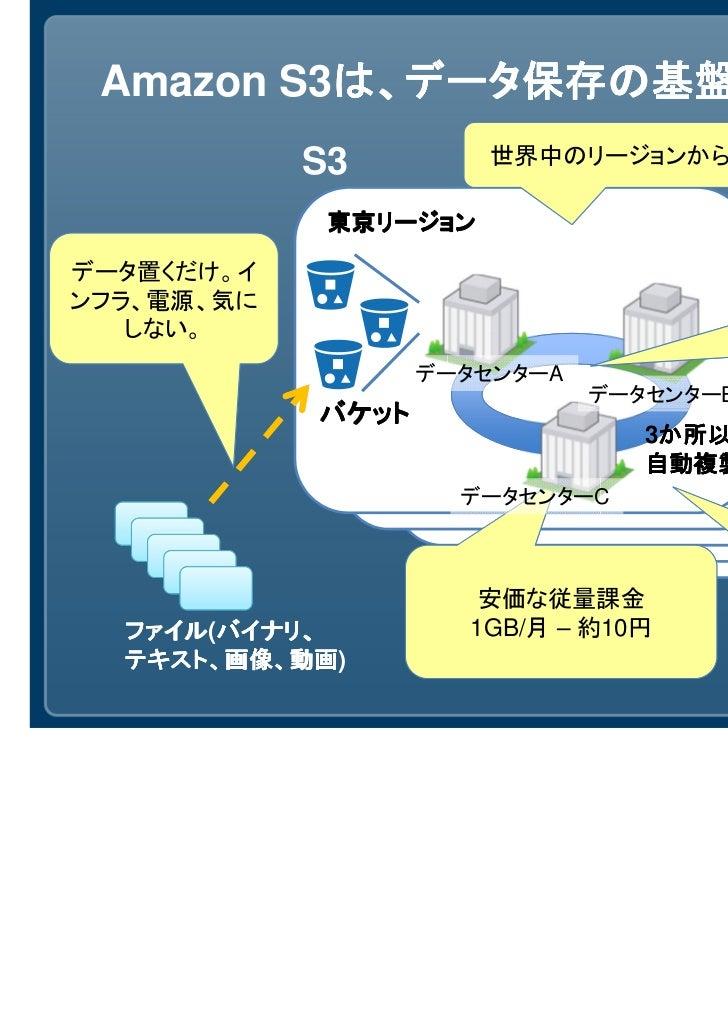 Amazon S3は、データ保存の基盤          は、データ保存の基盤            S3         世界中のリージョンから選択             東京リージョンデータ置くだけ。イ                  ...