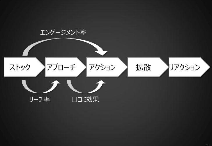 エンゲージメント率ストック    アプローチ      アクション   拡散   リアクション   リーチ率      口コミ効果                                         13