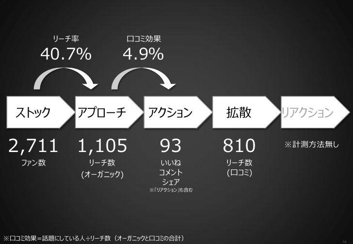 リーチ率              口コミ効果       40.7%            4.9%  ストック        アプローチ            アクション          拡散      リアクション2,711 1,105...