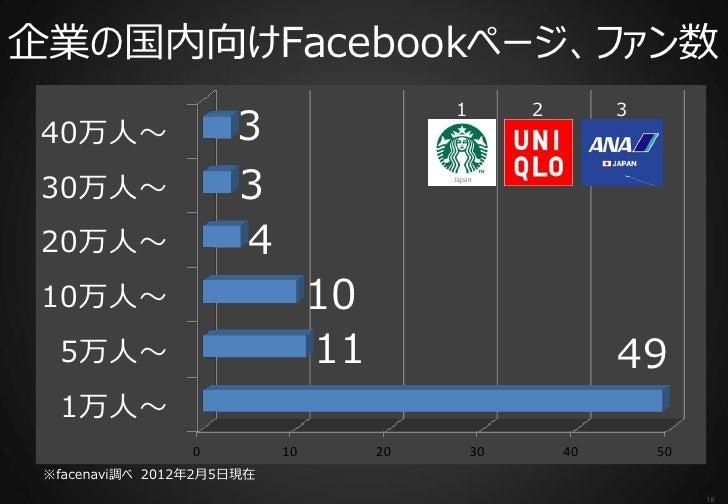 企業の国内向けFacebookページ、ファン数                                          1        2        3 40万人~                3 30万人~         ...