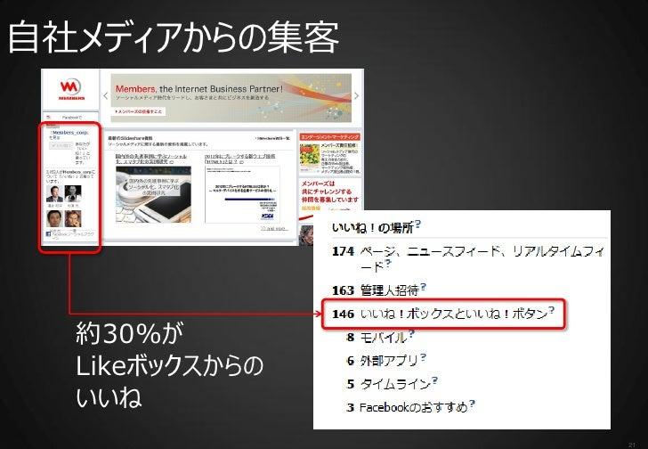 自社メディアからの集客  約30%が  Likeボックスからの  いいね                21