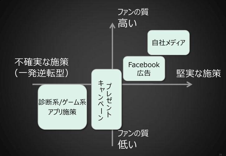 ファンの質                   高い                           自社メディア 不確実な施策             Facebook(一発逆転型)               広告       堅実な施...