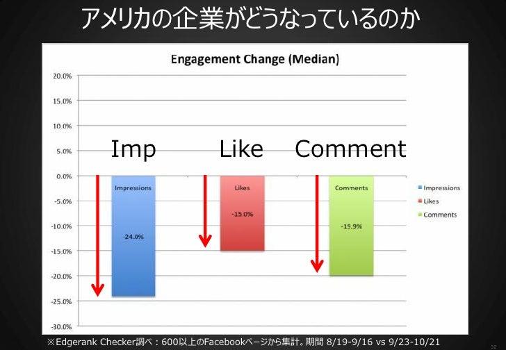 アメリカの企業がどうなっているのか           Imp               Like         Comment※Edgerank Checker調べ:600以上のFacebookページから集計。期間 8/19-9/16 v...
