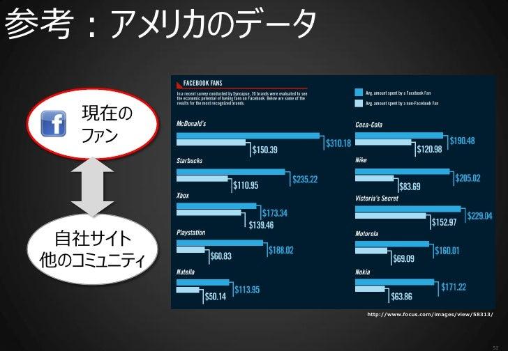 参考:アメリカのデータ    現在の    ファン  自社サイト 他のコミュニティ              http://www.focus.com/images/view/58313/                            ...