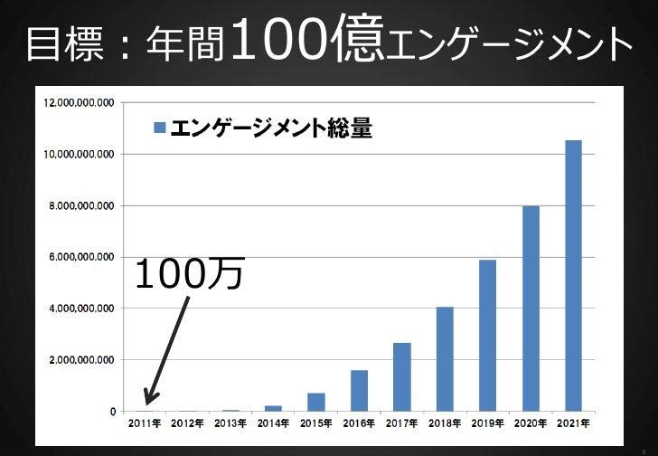 目標:年間100億エンゲージメント   100万                    5