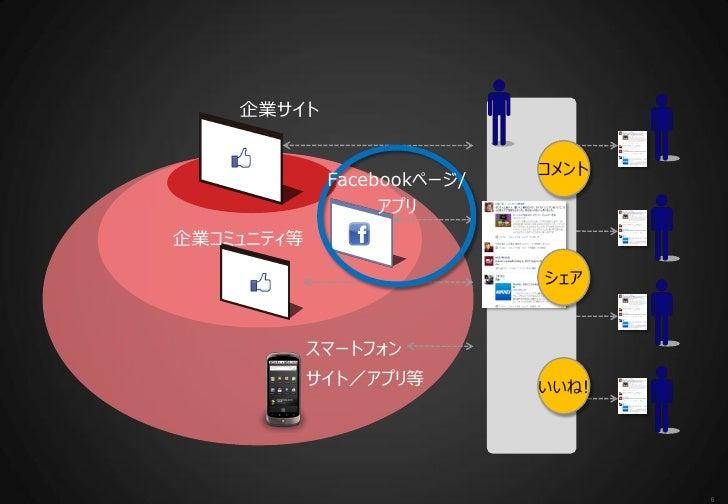 企業サイト                            コメント             Facebookページ/                  アプリ企業コミュニティ等                            シェ...