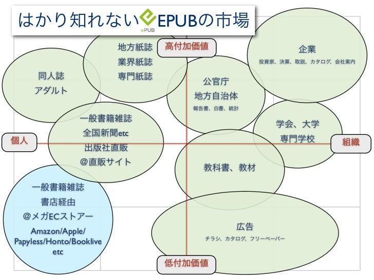 EPUB                          etc         EC    Amazon/Apple/Papyless/Honto/Booklive          etc