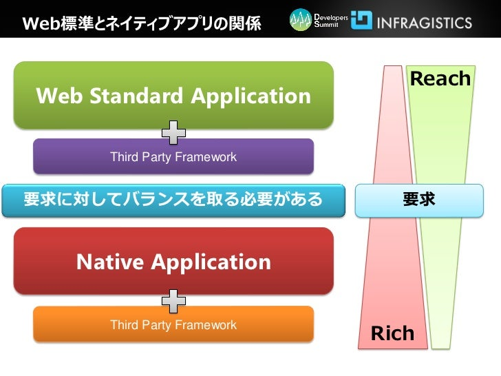 Web標準とネイティブアプリの関係                                 ReachWeb Standard Application      Third Party Framework要求に対してバランスを取る必要が...