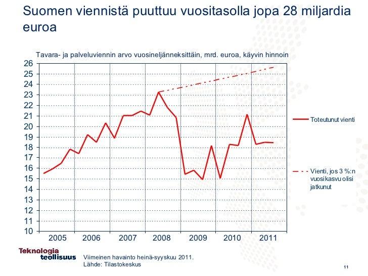 Eurooppalaisen koneteollisuuden kilpailukyky 16.2.2012 / Teknologiate…