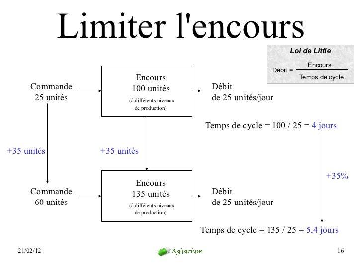 Limiter lencours                                            Loi de Little                                                 ...