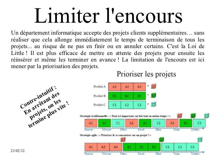 Limiter lencoursUn département informatique accepte des projets clients supplémentaires… sansréaliser que cela allonge imm...