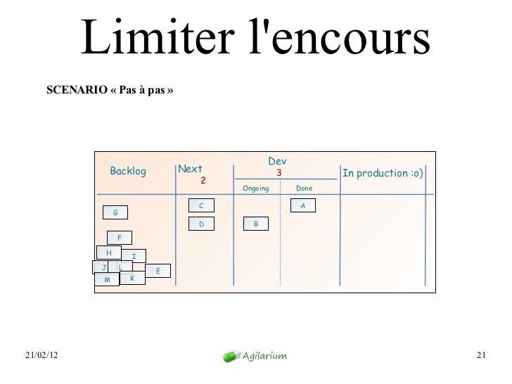 Limiter lencours     SCENARIO «Pas à pas»                                                Dev                  Backlog   ...