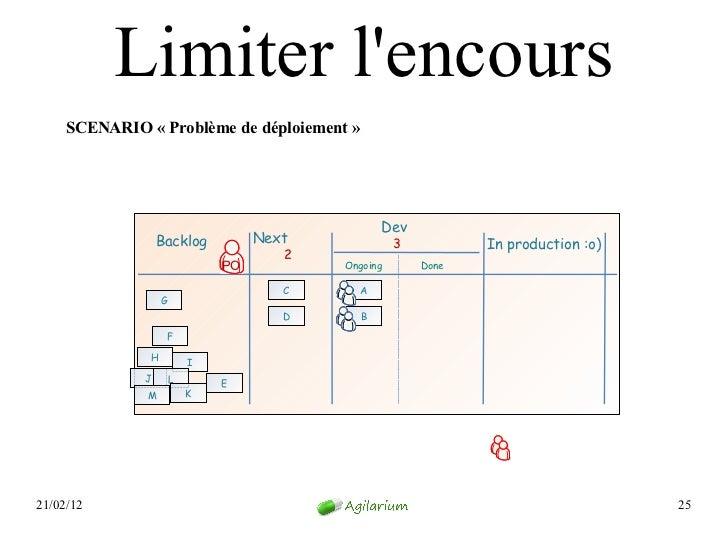 Limiter lencours     SCENARIO «Problème de déploiement»                                                 Dev             ...