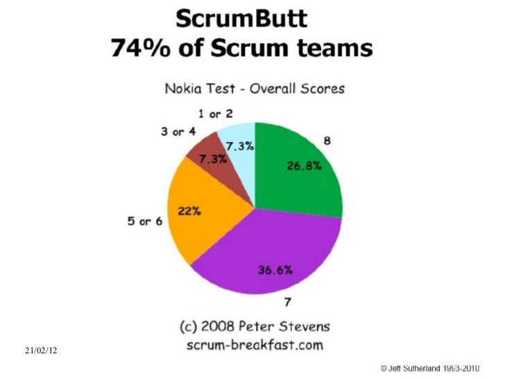 ScrumButt21/02/12               39