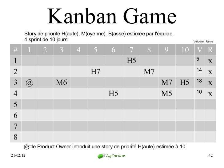 Kanban Game       Story de priorité H(aute), M(oyenne), B(asse) estimée par léquipe.       4 sprint de 10 jours.          ...