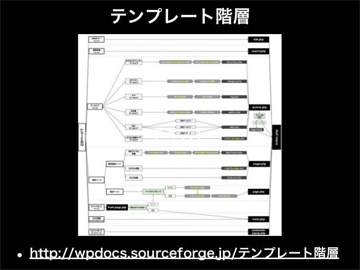 テンプレート階層                テキスト• http://wpdocs.sourceforge.jp/テンプレート階層