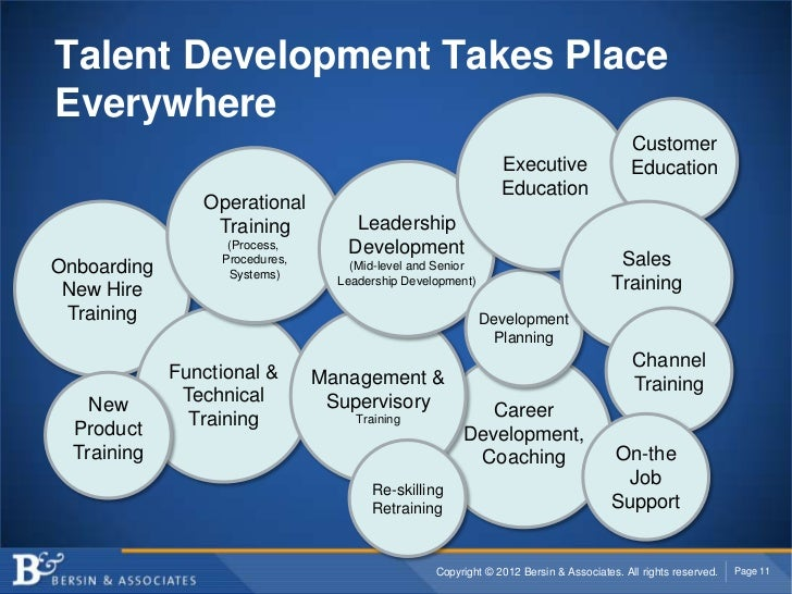 Talent Development Takes PlaceEverywhere                                                                                  ...
