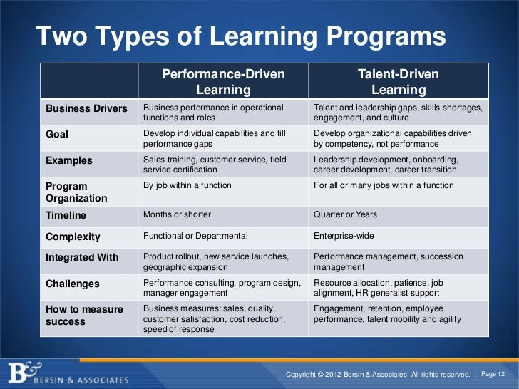 Two Types of Learning Programs                        Performance-Driven                                          Talent-D...