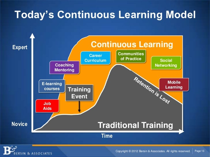 Today's Continuous Learning ModelExpert                           Continuous Learning                              Career ...