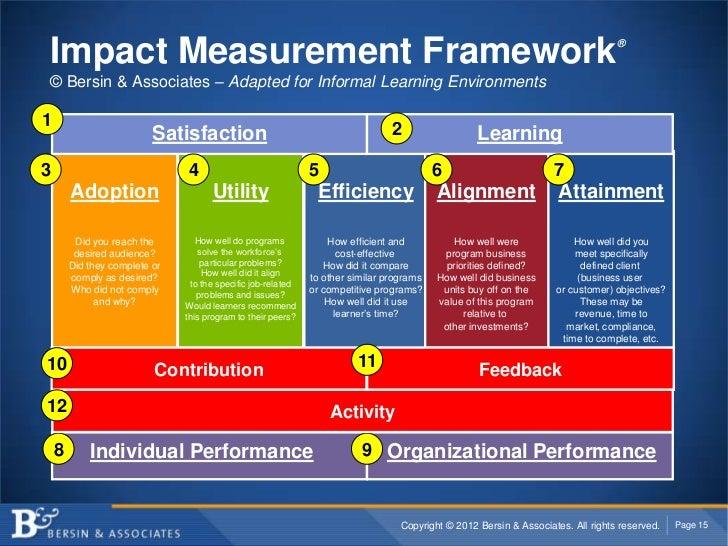 Impact Measurement Framework 174 169 Bersin