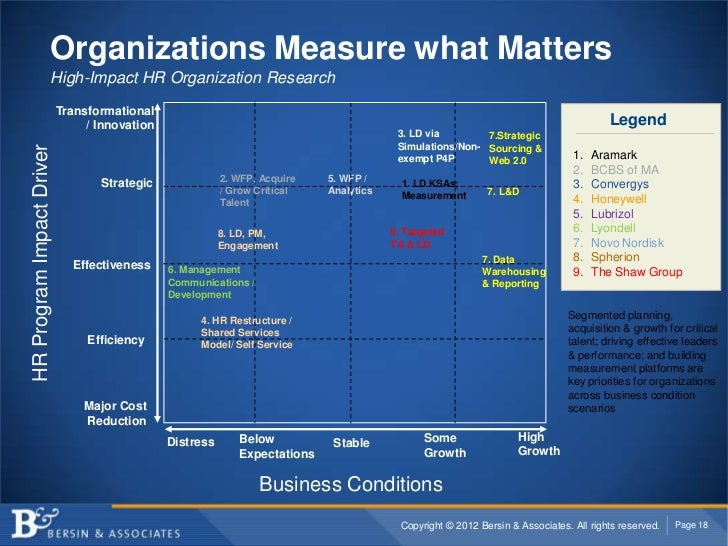 Organizations Measure what Matters                      High-Impact HR Organization Research                           Tra...