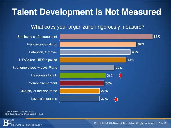 Talent Development is Not Measured                            What does your organization rigorously measure?             ...