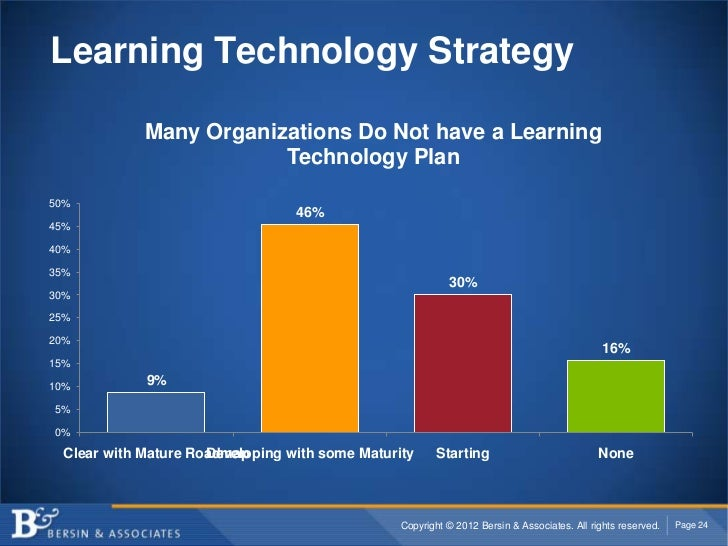 Learning Technology Strategy            Many Organizations Do Not have a Learning                        Technology Plan50...