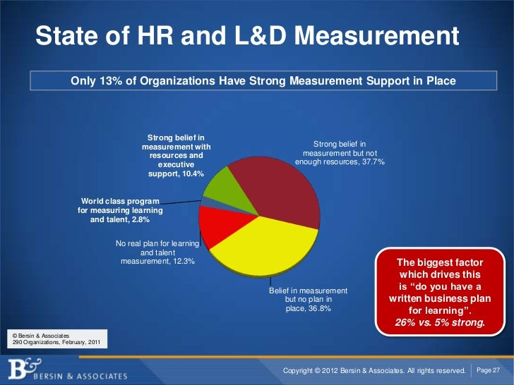 State of HR and L&D Measurement                     Only 13% of Organizations Have Strong Measurement Support in Place    ...