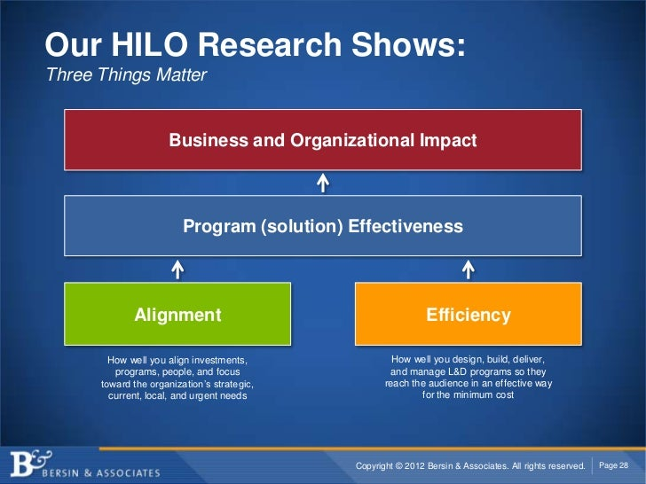 Our HILO Research Shows:Three Things Matter                     Business and Organizational Impact                        ...