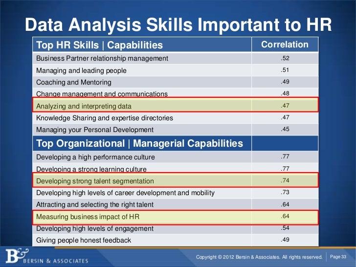 Data Analysis Skills Important to HR Top HR Skills   Capabilities                                                    Corre...