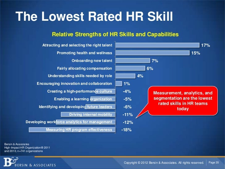 The Lowest Rated HR Skill                                    Relative Strengths of HR Skills and Capabilities             ...