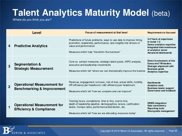 Talent Analytics Maturity Model (beta)    Where do you think you are?                 Level                            Foc...