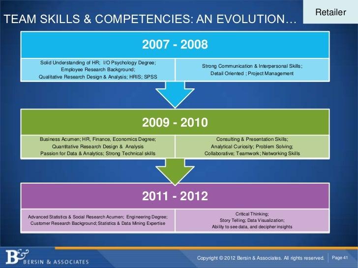 RetailerTEAM SKILLS & COMPETENCIES: AN EVOLUTION…                                                        2007 - 2008      ...
