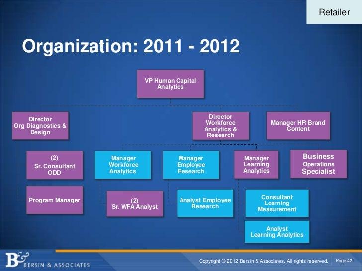Retailer  Organization: 2011 - 2012                                   VP Human Capital                                    ...