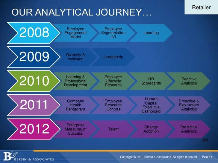 RetailerOUR ANALYTICAL JOURNEY…         Employee       Employee 2008   Engagement          Model                       Seg...