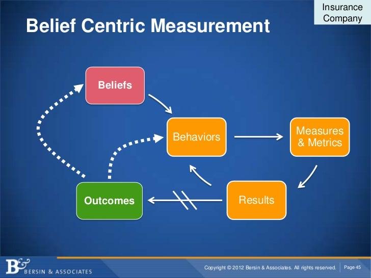 Insurance                                                                          CompanyBelief Centric Measurement      ...