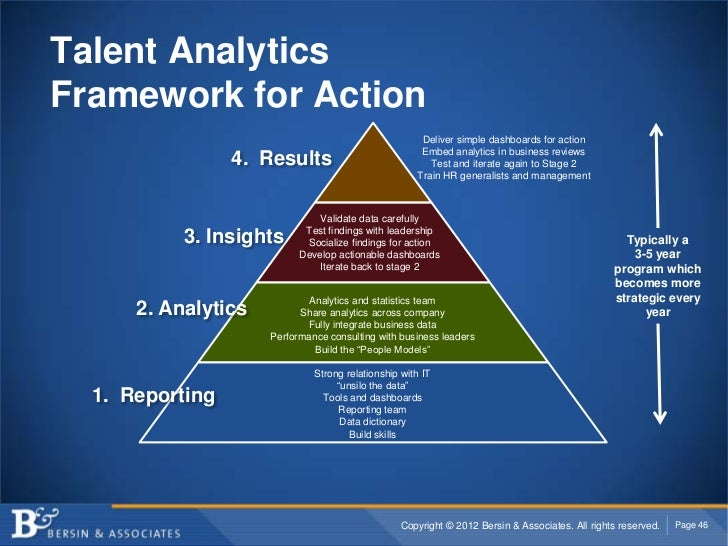 Talent AnalyticsFramework for Action                                                      Deliver simple dashboards for ac...
