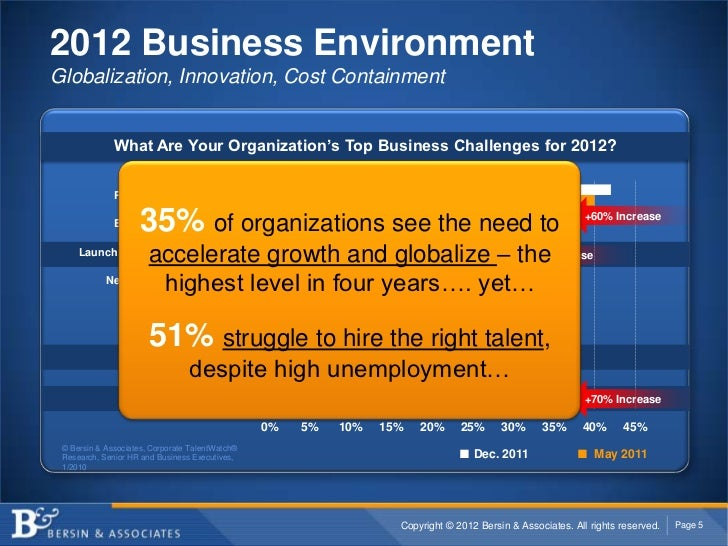 2012 Business EnvironmentGlobalization, Innovation, Cost Containment              What Are Your Organization's Top Busines...