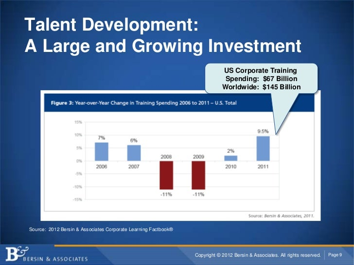 Talent Development:A Large and Growing Investment                                                                         ...